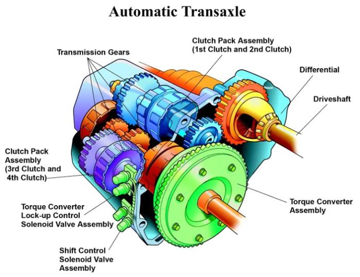 CANPAKAUTO_Automatic_Transmission_System