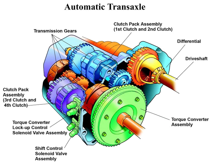 services transmission system canpak auto inc Best Used Cars Manual Transmission Car Manual Transmission Interior