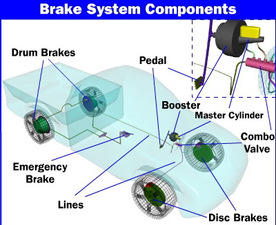 canpak-brake-system